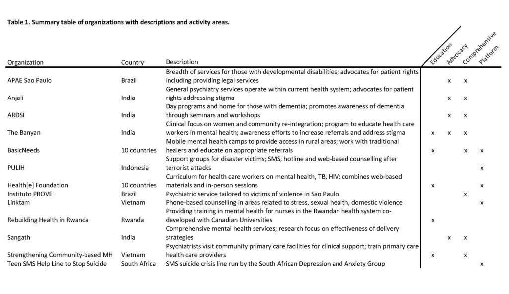 Hmpi Innovations In Global Mental Health Practice
